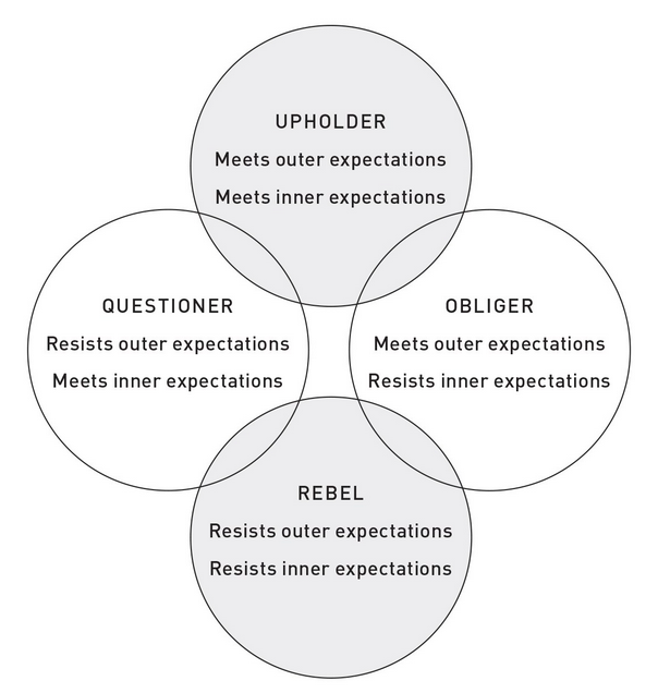 Gretchen Rubin's Four Tendencies Framework