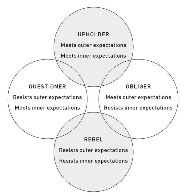 Gretchen Rubin's Four Tendencies Framework