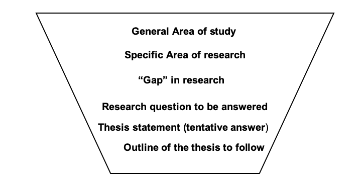 Five Steps To Writing an Outstanding PhD Thesis Proposal